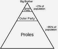 Orwell's Conceptualisation Of Social Structure